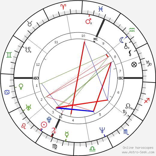 Joan Allen astro natal birth chart, Joan Allen horoscope, astrology