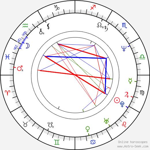 Laura Morante birth chart, Laura Morante astro natal horoscope, astrology