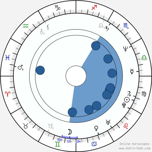 Lech Dyblik wikipedia, horoscope, astrology, instagram