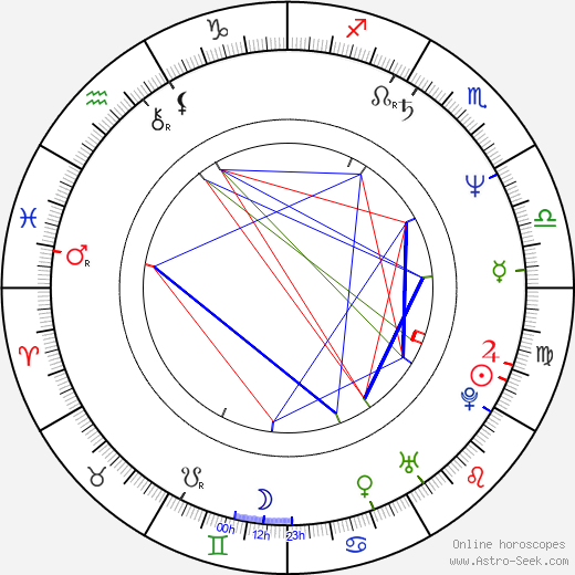 Lech Dyblik birth chart, Lech Dyblik astro natal horoscope, astrology