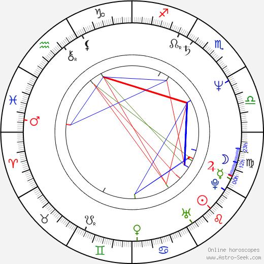 Lena Stolze birth chart, Lena Stolze astro natal horoscope, astrology