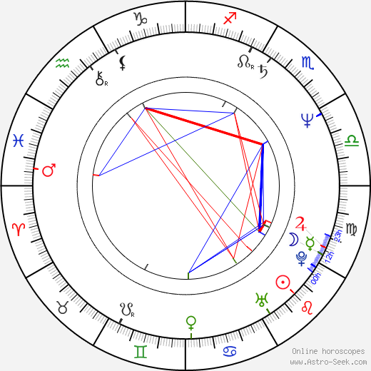 Leticia Perdigón astro natal birth chart, Leticia Perdigón horoscope, astrology