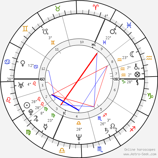 Linda Martel birth chart, biography, wikipedia 2019, 2020