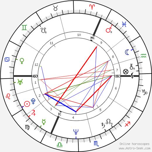 Linda Martel astro natal birth chart, Linda Martel horoscope, astrology