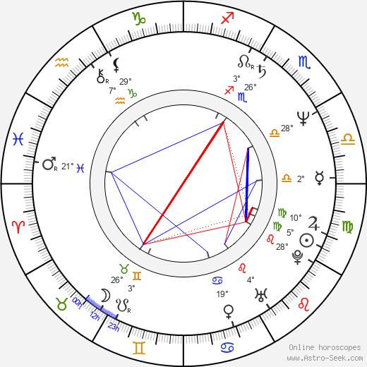 Luis Guzmán birth chart, biography, wikipedia 2020, 2021