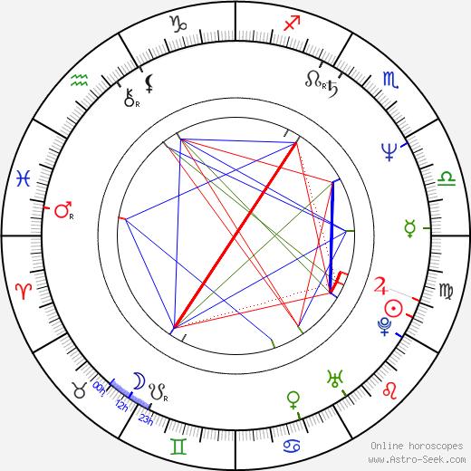 Луис Гусман Luis Guzmán день рождения гороскоп, Luis Guzmán Натальная карта онлайн