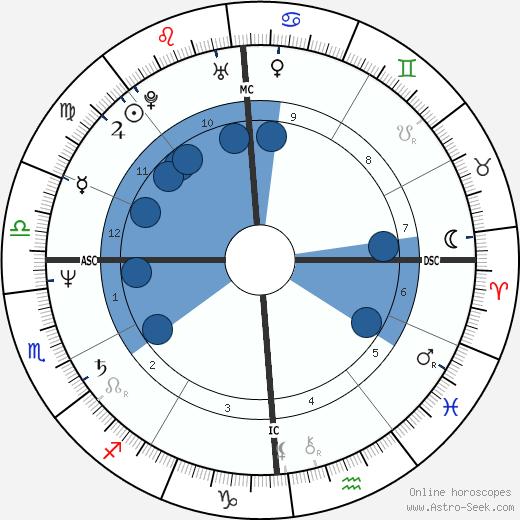 Marcel Marcelloni wikipedia, horoscope, astrology, instagram