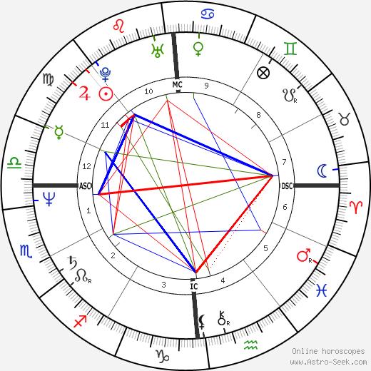 Marcel Marcelloni astro natal birth chart, Marcel Marcelloni horoscope, astrology