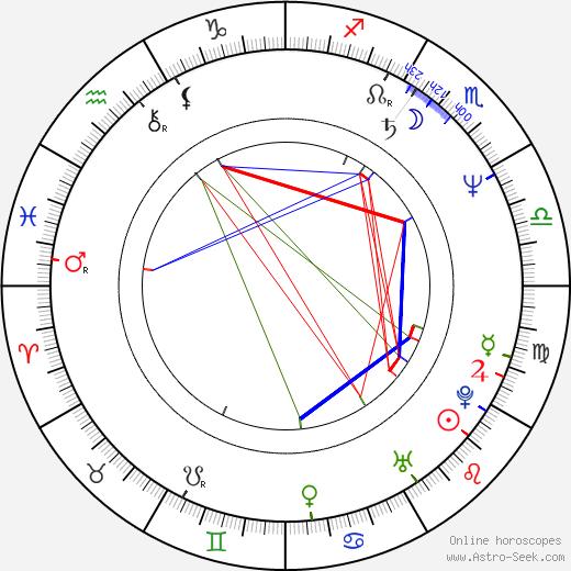 Marie Vápeníková astro natal birth chart, Marie Vápeníková horoscope, astrology