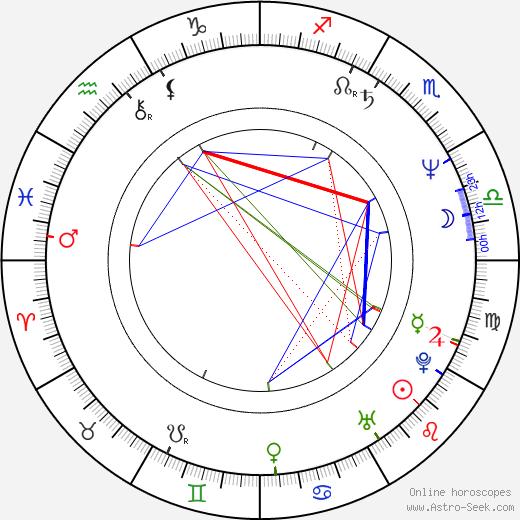 Martin Miehe-Renard tema natale, oroscopo, Martin Miehe-Renard oroscopi gratuiti, astrologia