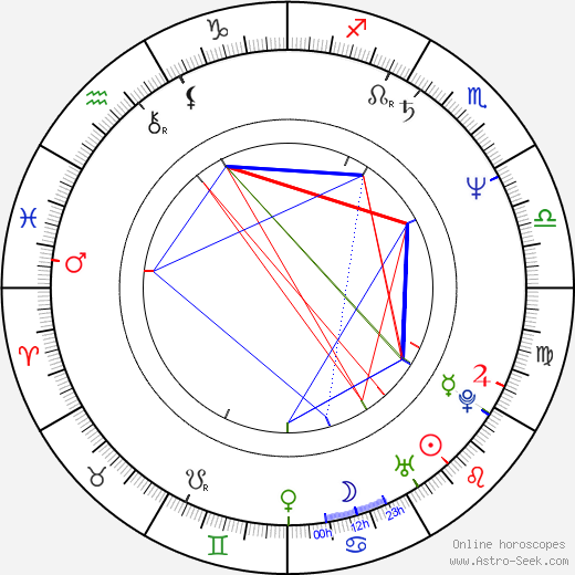 Meg Whitman birth chart, Meg Whitman astro natal horoscope, astrology