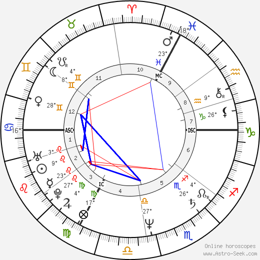 Michèle Bernier birth chart, biography, wikipedia 2019, 2020
