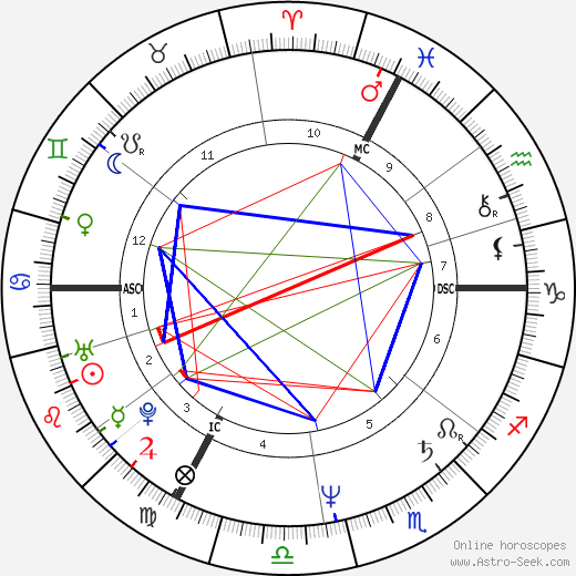 Michèle Bernier astro natal birth chart, Michèle Bernier horoscope, astrology