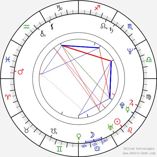 Mika Doi birth chart, Mika Doi astro natal horoscope, astrology