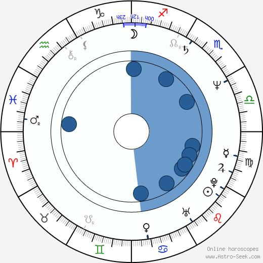 Mirella D'Angelo wikipedia, horoscope, astrology, instagram