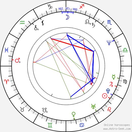 Мирелла Д'Анджело Mirella D'Angelo день рождения гороскоп, Mirella D'Angelo Натальная карта онлайн