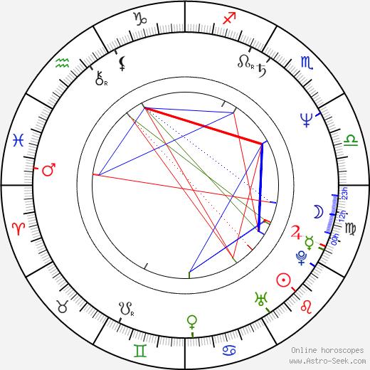 Nathan Wang astro natal birth chart, Nathan Wang horoscope, astrology