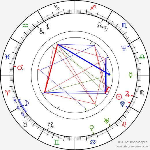 Nikolay Averyushkin birth chart, Nikolay Averyushkin astro natal horoscope, astrology