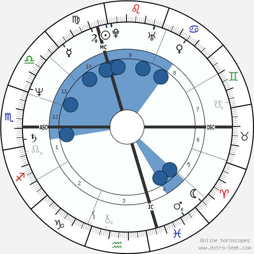 Nina Ruge wikipedia, horoscope, astrology, instagram