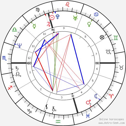 Nina Ruge день рождения гороскоп, Nina Ruge Натальная карта онлайн