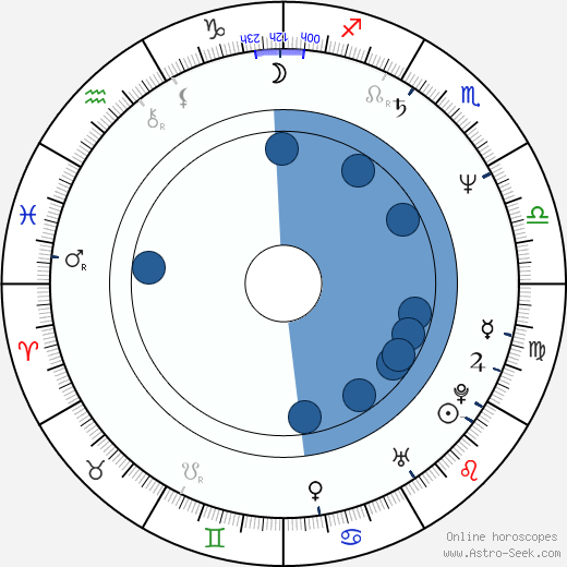 Pablo F. Fenjves wikipedia, horoscope, astrology, instagram