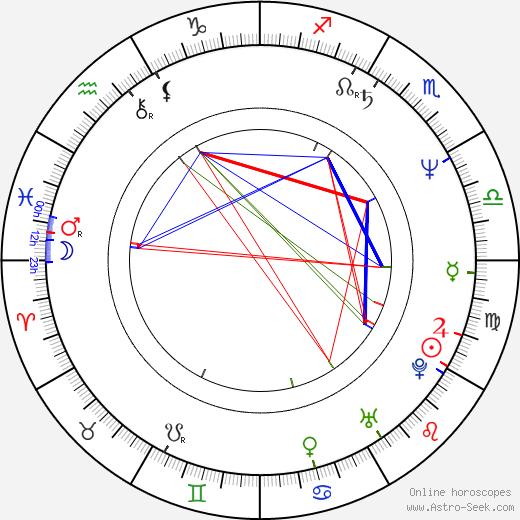 Pato Hoffmann tema natale, oroscopo, Pato Hoffmann oroscopi gratuiti, astrologia