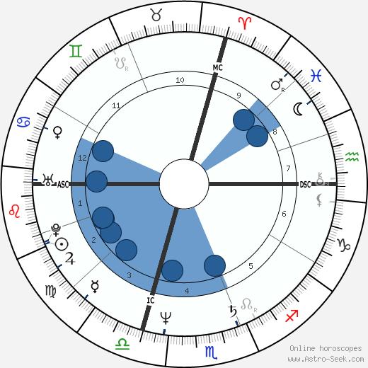 Paul Molitor wikipedia, horoscope, astrology, instagram