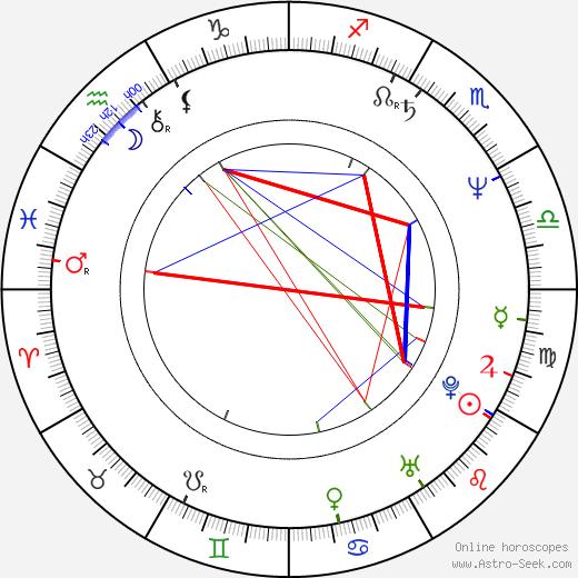 Simon Shepherd birth chart, Simon Shepherd astro natal horoscope, astrology