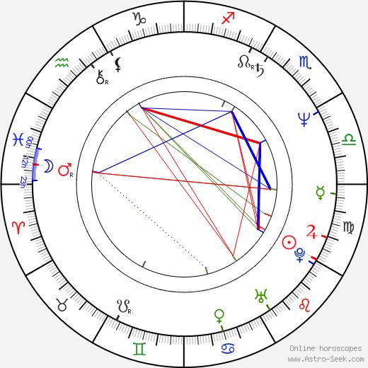 Skipp Sudduth день рождения гороскоп, Skipp Sudduth Натальная карта онлайн