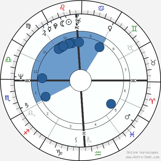 Stepfanie Kramer wikipedia, horoscope, astrology, instagram