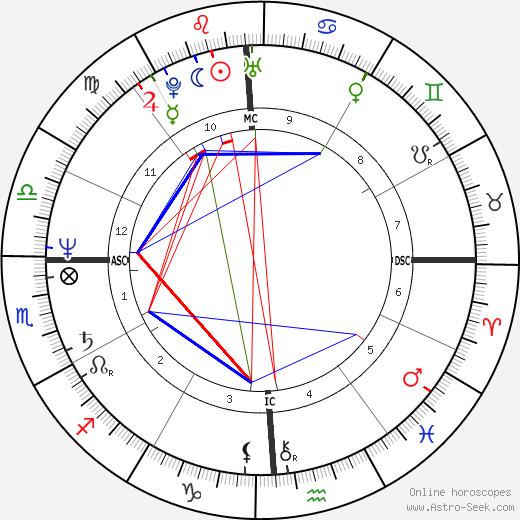 Stepfanie Kramer astro natal birth chart, Stepfanie Kramer horoscope, astrology