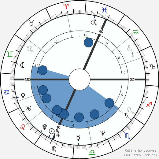 Steve Rauschenberger wikipedia, horoscope, astrology, instagram