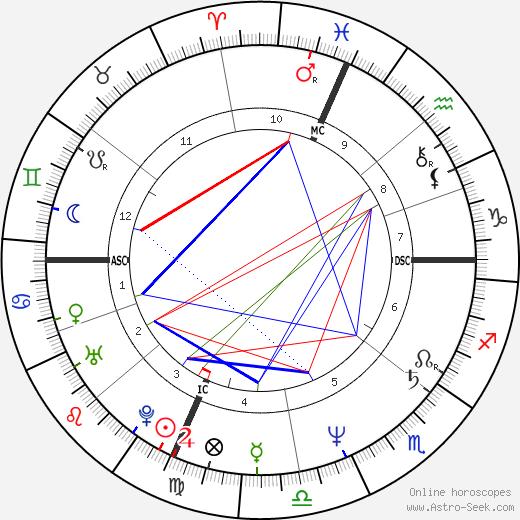 Steve Rauschenberger день рождения гороскоп, Steve Rauschenberger Натальная карта онлайн