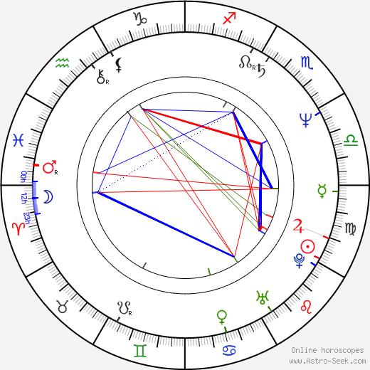Taťjana Taškova birth chart, Taťjana Taškova astro natal horoscope, astrology