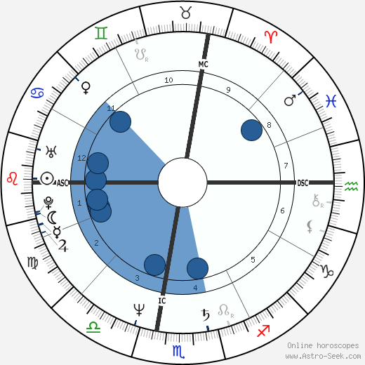 Tem Tarriktar wikipedia, horoscope, astrology, instagram