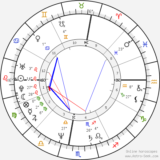 Tem Tarriktar birth chart, biography, wikipedia 2019, 2020