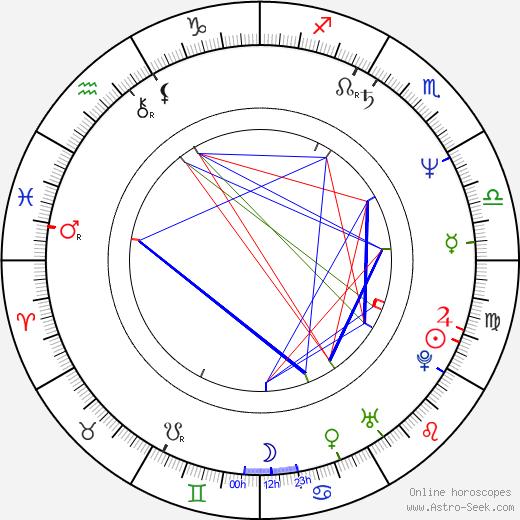 Tsai Ing-wen tema natale, oroscopo, Tsai Ing-wen oroscopi gratuiti, astrologia