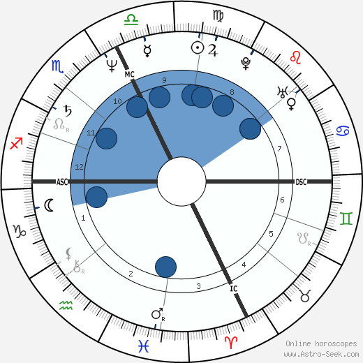 Alain Ducasse wikipedia, horoscope, astrology, instagram