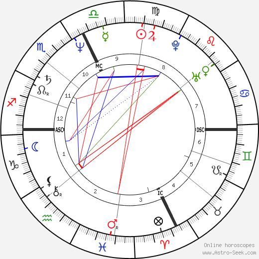Ален Дюкасс Alain Ducasse день рождения гороскоп, Alain Ducasse Натальная карта онлайн
