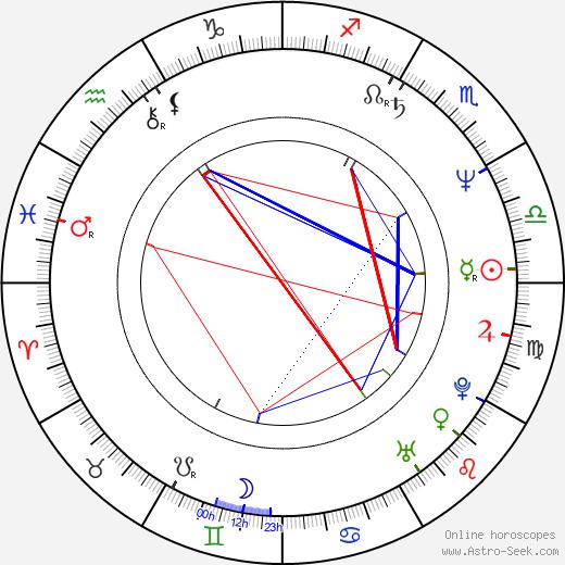 Axel Pape birth chart, Axel Pape astro natal horoscope, astrology