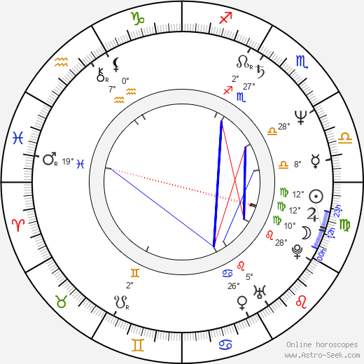Blackie Lawless birth chart, biography, wikipedia 2020, 2021