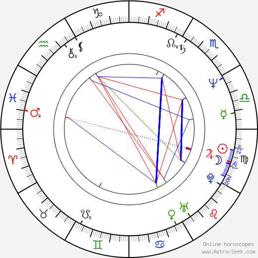 Blackie Lawless birth chart, Blackie Lawless astro natal horoscope, astrology