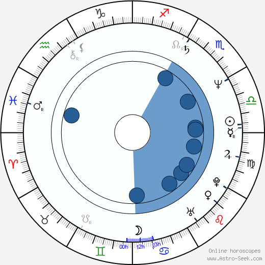Boryana Puncheva wikipedia, horoscope, astrology, instagram