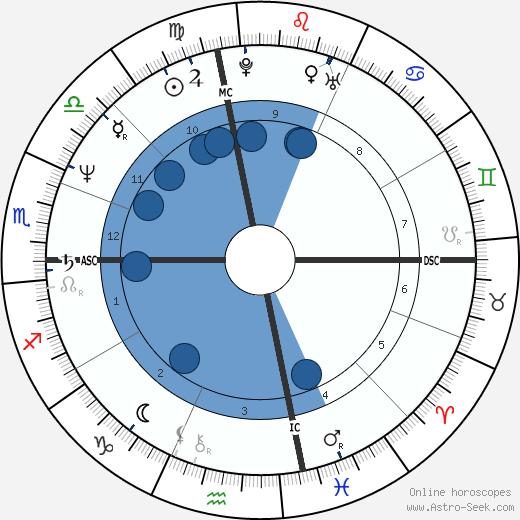 Costas Karamanlis wikipedia, horoscope, astrology, instagram