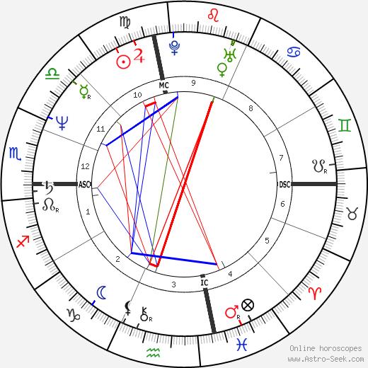 Costas Karamanlis tema natale, oroscopo, Costas Karamanlis oroscopi gratuiti, astrologia
