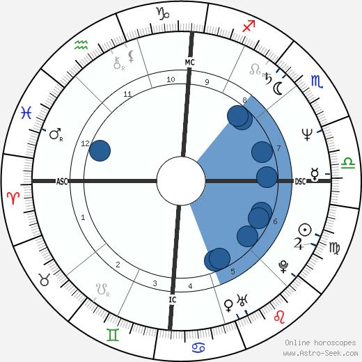 Courtney Kennedy Hill wikipedia, horoscope, astrology, instagram