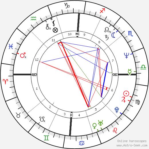 Courtney Kennedy Hill день рождения гороскоп, Courtney Kennedy Hill Натальная карта онлайн