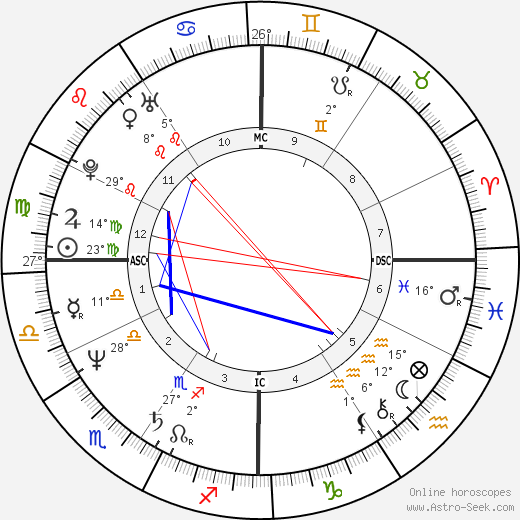 David Copperfield birth chart, biography, wikipedia 2019, 2020