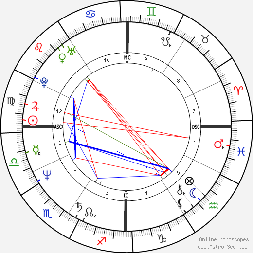 David Copperfield astro natal birth chart, David Copperfield horoscope, astrology