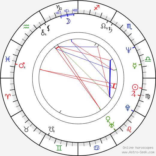 David Mansfield astro natal birth chart, David Mansfield horoscope, astrology